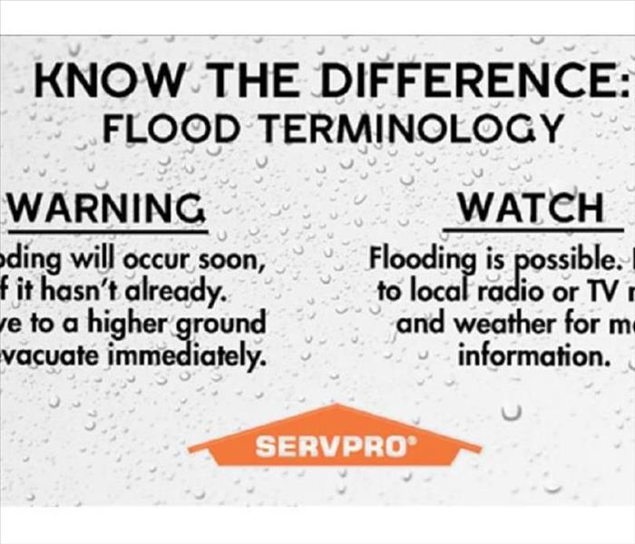 Know the Difference flyer for flood terminology